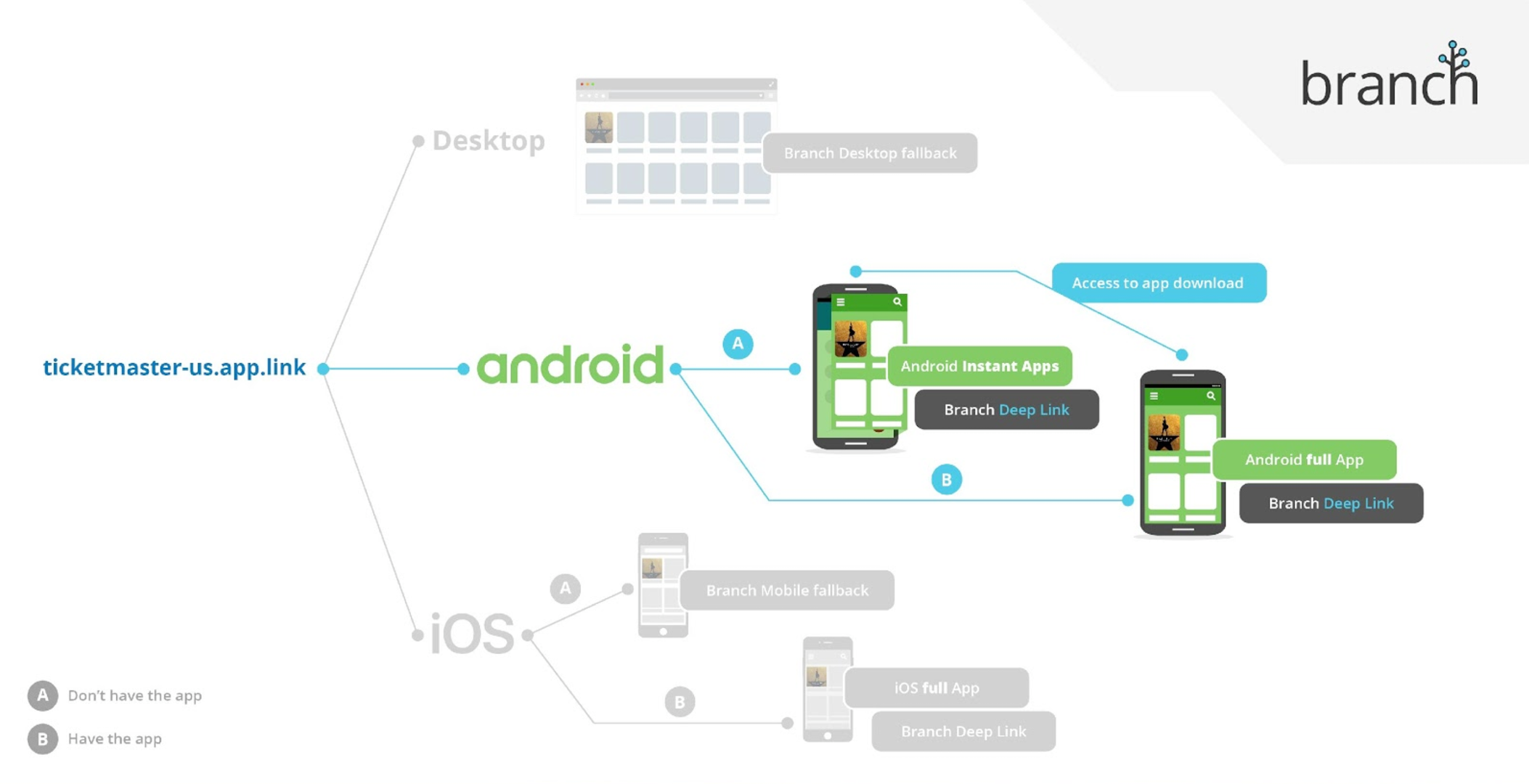Deep Linking and Attributing your Android Instant App