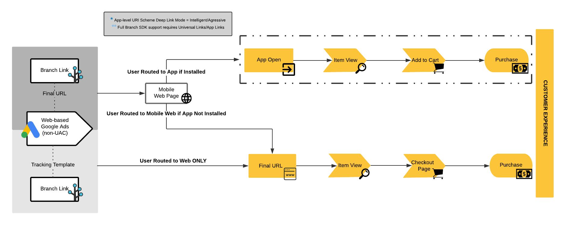 Web-based Ads (non-UAC) - Branch Docs